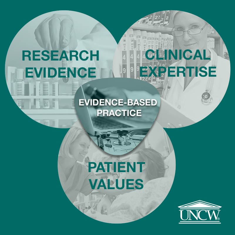 critical thinking evidence based practice ebp Evidence-based practice is a conscientious, problem-solving approach to clinical practice that incorporates the best evidence from well-designed studies, patient values and preferences, and a clinician's expertise in making decisions about a patient's care.