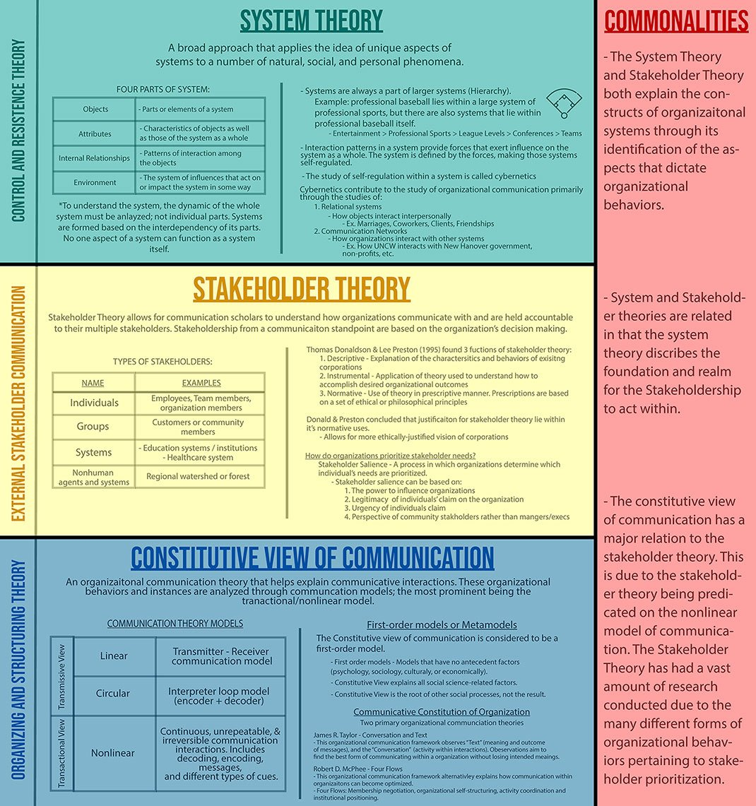 Constitutive View of Communication, System Theory, and Stakeholder Theory